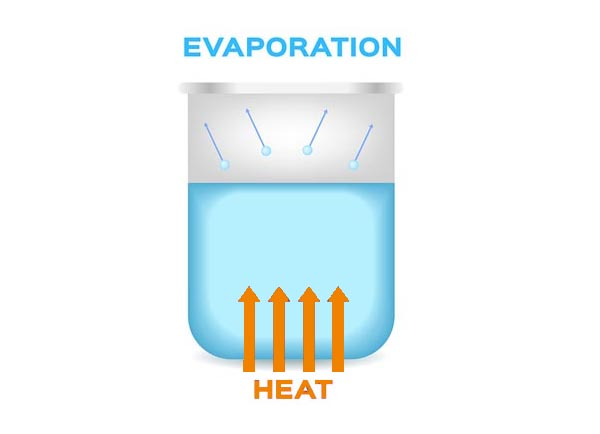 What does gas vortex shearing do in evaporation? Why should I care?